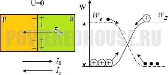 потенциальный барьер на границе p-n-перехода