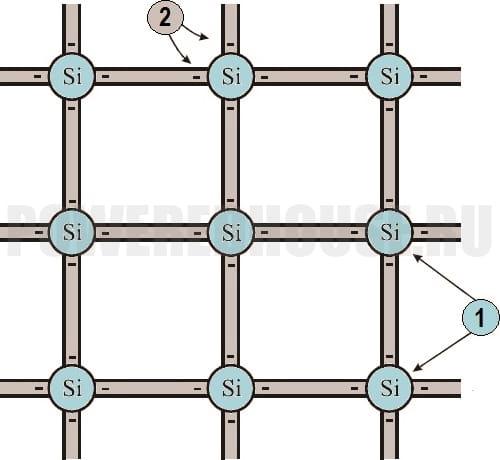 структура кристалла кремния