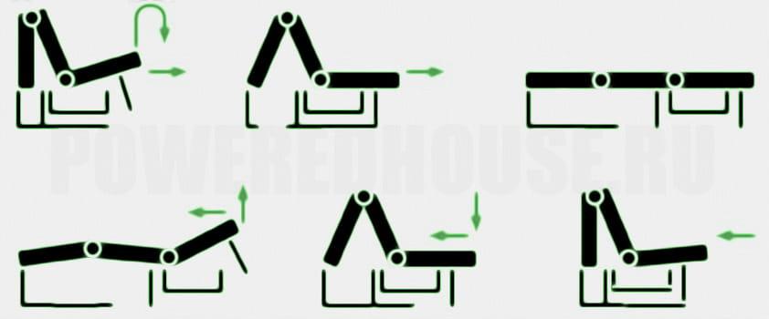 механизм трансформации дивана аккордеон