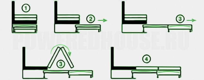 механизм трансформации дивана телескоп