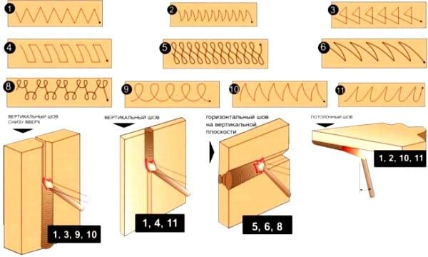 движение электрода при сварке