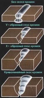 стыковые соединения