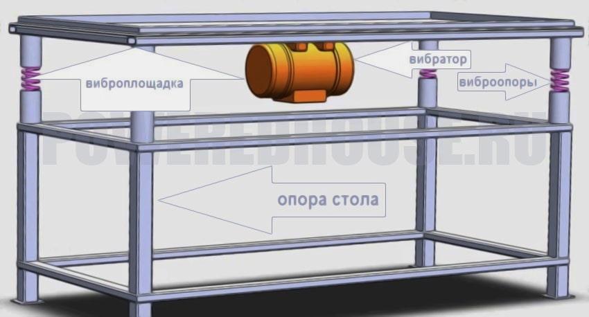 конструкция вибростола для изготовления тротуарной плитки