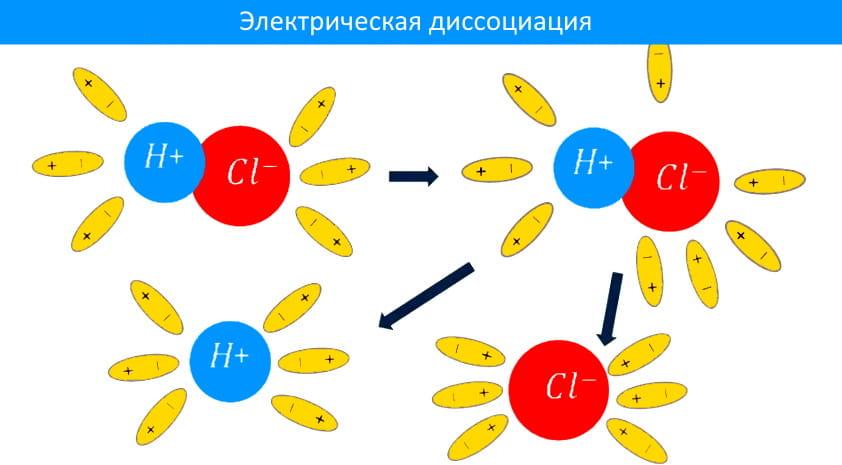 электрическая диссоциация