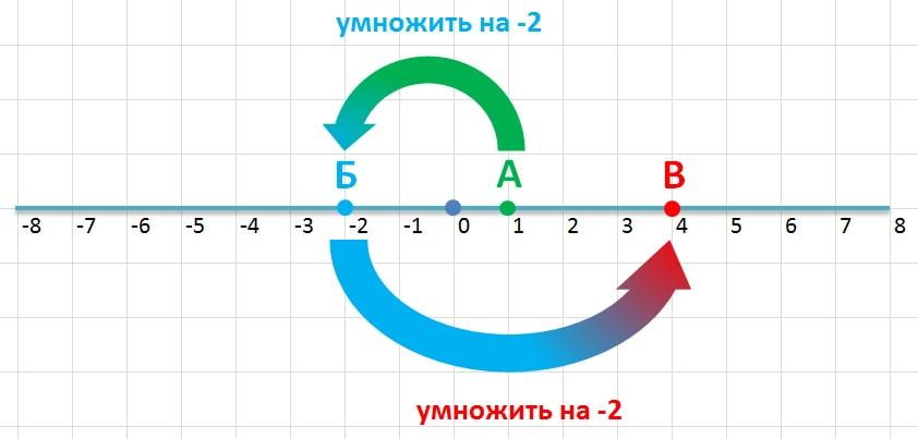 комплексные числа - объяснение