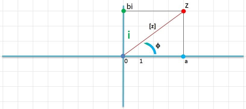 комплексные числа тригонометрическая форма