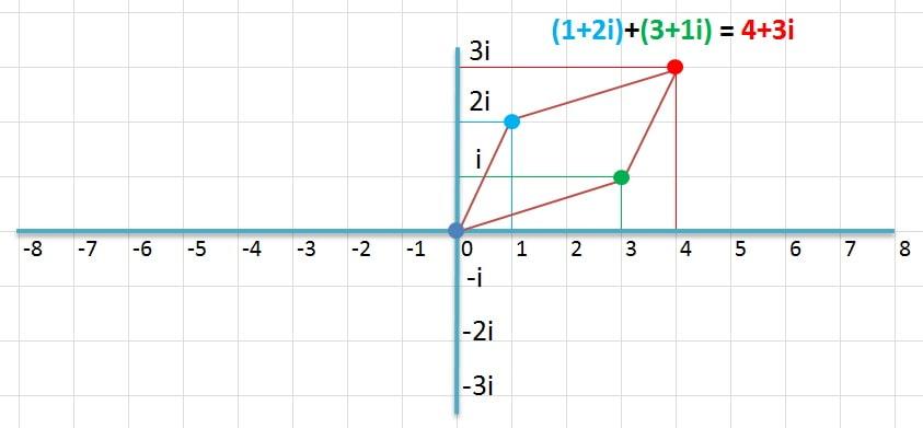 сложение и вычитание комплексных чисел