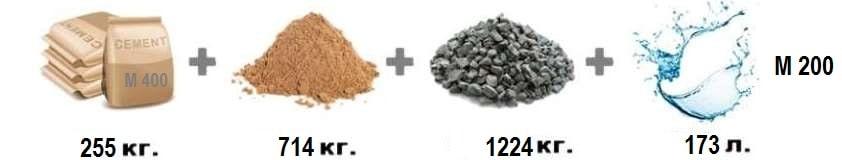 расчет бетонной смеси по компонентам