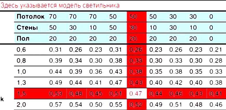 пример таблицы для определения коэффициента использования