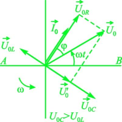 векторная диаграмма переменного тока