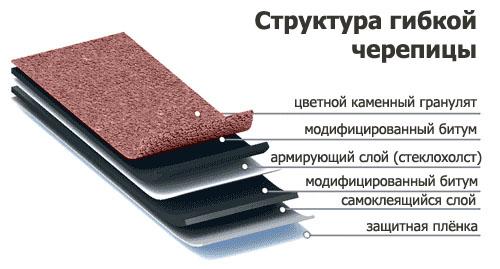 состав мягкой черепицы