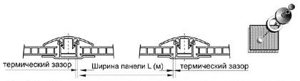 Термическое расширения поликарбоната