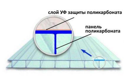 Защита от УФ-излучения