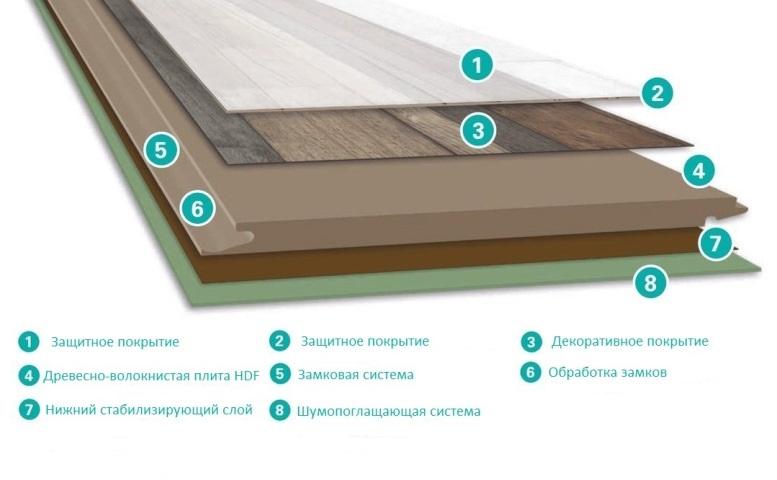 структура ламинированой доски