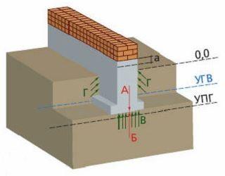 фундамент выше уровня промерзания грунта