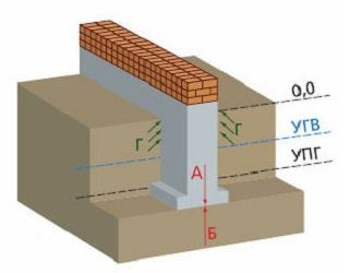фундамент ниже уровня промерзания грунта